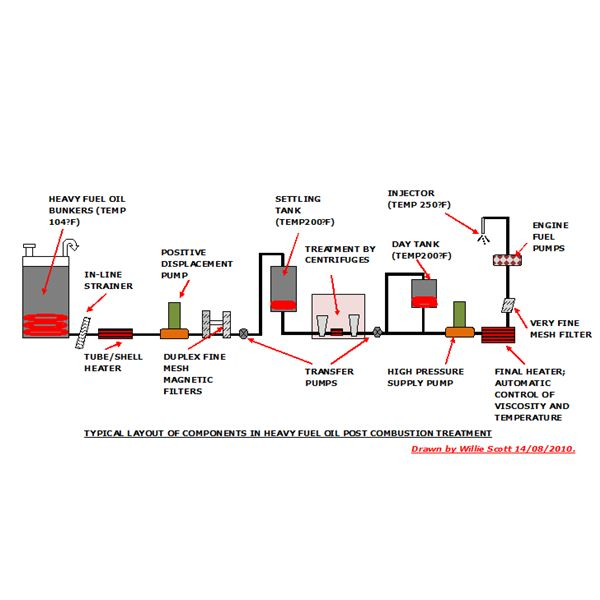 Pre - Combustion Treatment of Heavy Fuel Oil