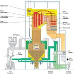 Boiler Fitted with Economizer