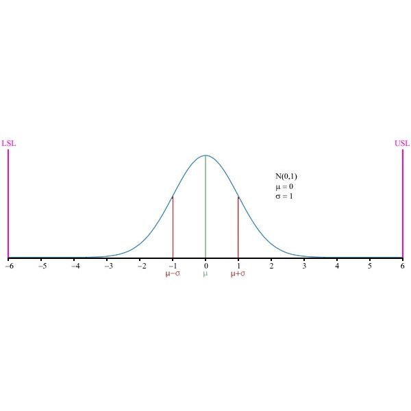 6 Sigma Normal distribution