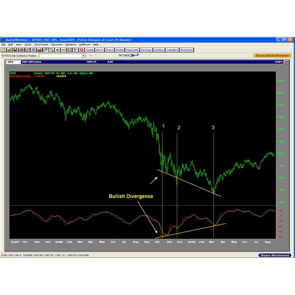 How To Use MACD Divergence Understand Trading Signals