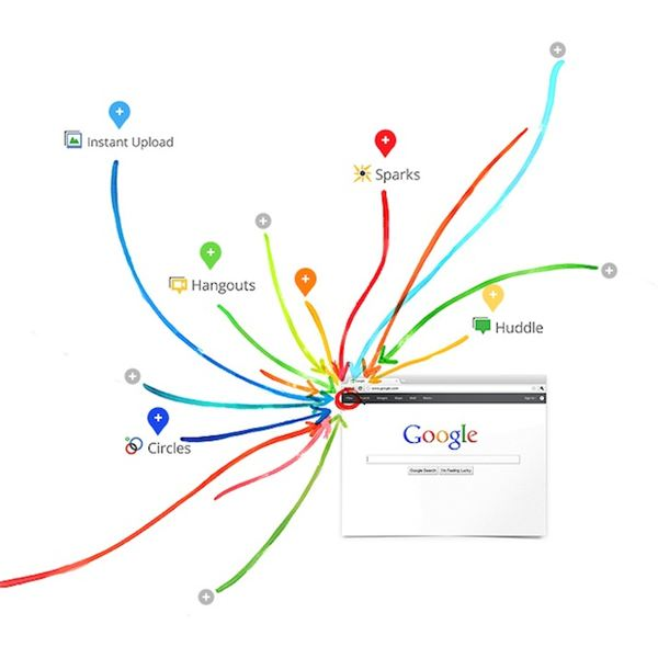 Impact of Google+ on Other Social Networking Sites