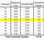 consumer-surplus-table-increasing-price