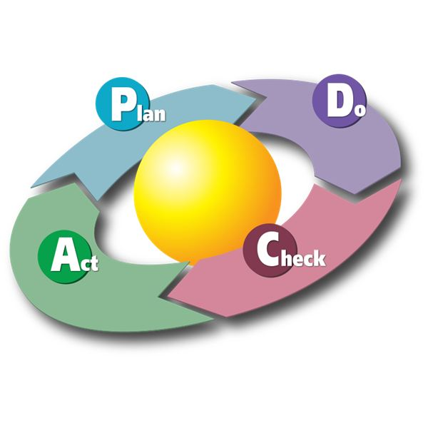 Must-Bookmark Guide to  Plan-Do-Check-Act: PDCA Methodologies