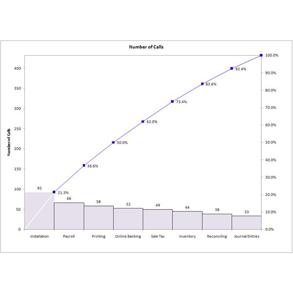 The pareto principle and its application in six sigma when and why histo paretonot ccuart