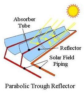 parabolic trough reflector