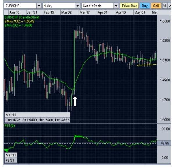 Swiss bank forex trading