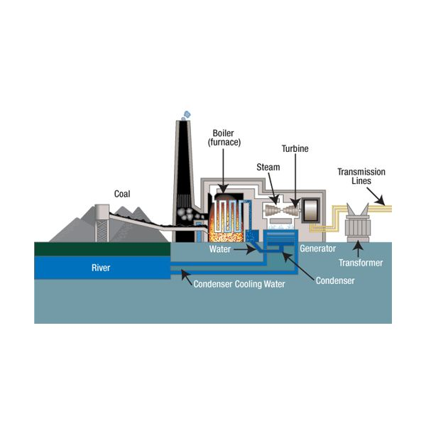 How Does a Coal Power Plant Work?