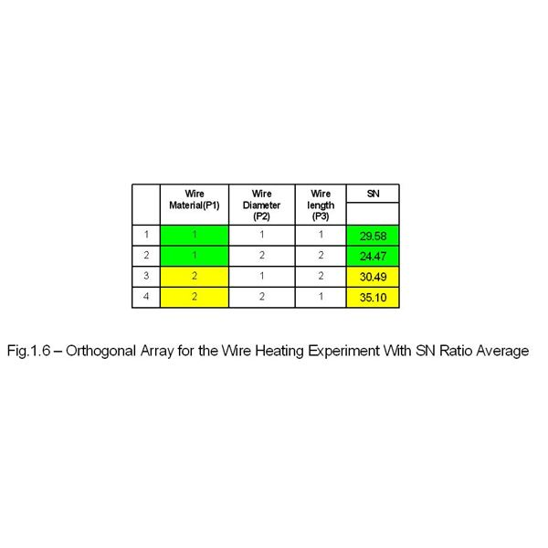 Orthogonal Array for Wire Heating Example with SN Ratio Avarage Value