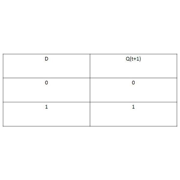 D truth table