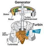 Hydraulic Turbine - Electric Generator