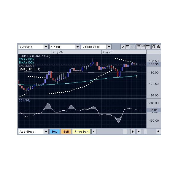 Explaining Forex and Flat Market Indicator - Understanding RSI and CCI Technical Indicators