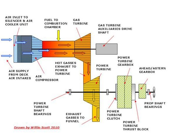 gas turbines as ships main engines