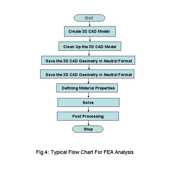 Flow Chart for Finite Element Analysis – Overall Steps for FEA, FEM
