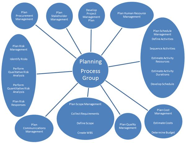 The Planning Process Group In Project Management Containing The