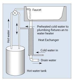drainwater heat recover