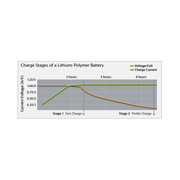 Charge-Stages-of-Lithium-ion-pol
