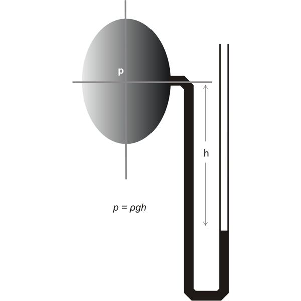 Measuring Liquid Under Vacuum, Using a U Tube Manometer, Image