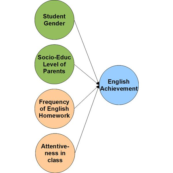 """English Achievement Model"