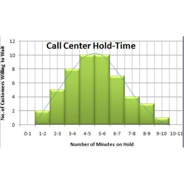 Distribution Shape of Call Center Histogram