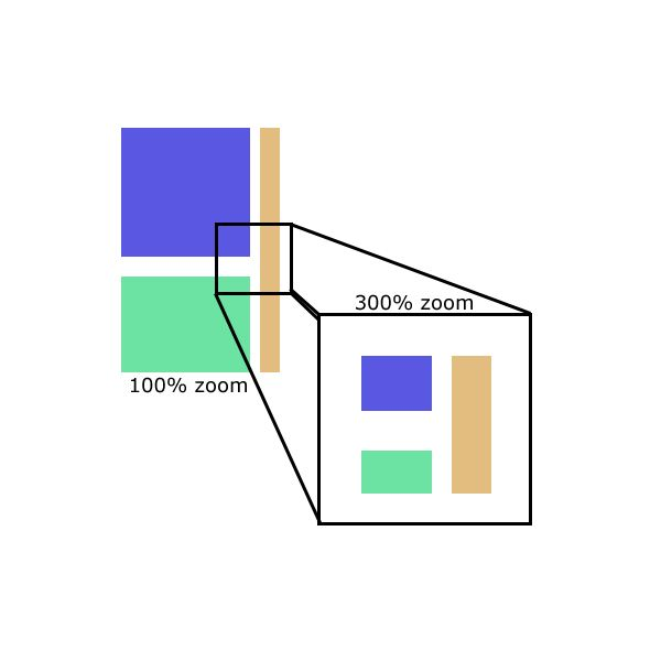 Square Aliased objects