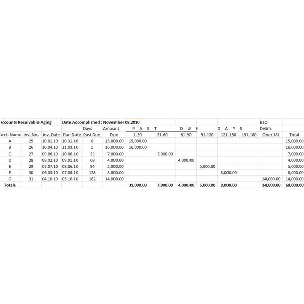 Example of Accounts Receivable Aging