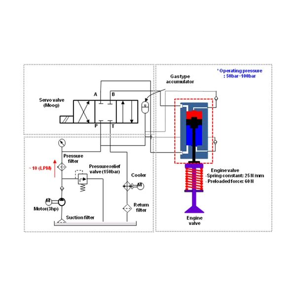 B. Camless Servo operated valve