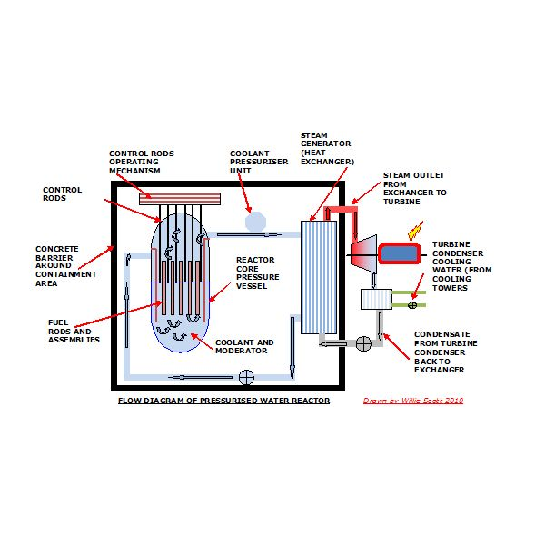 Pressurised Water Reactor System Diagram