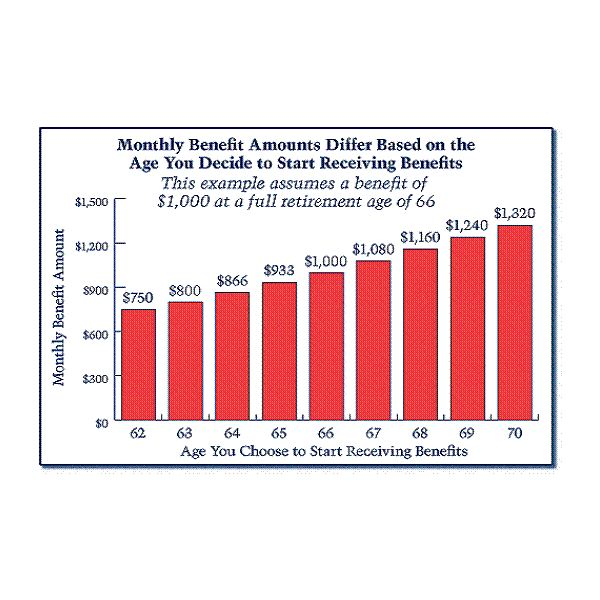What Is the Most Advantageous Age to File for Social Security?