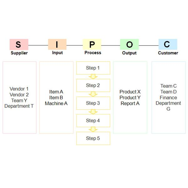 Utilizing SIPOC: A Six Sigma Tool Utilized in the DMAIC Process