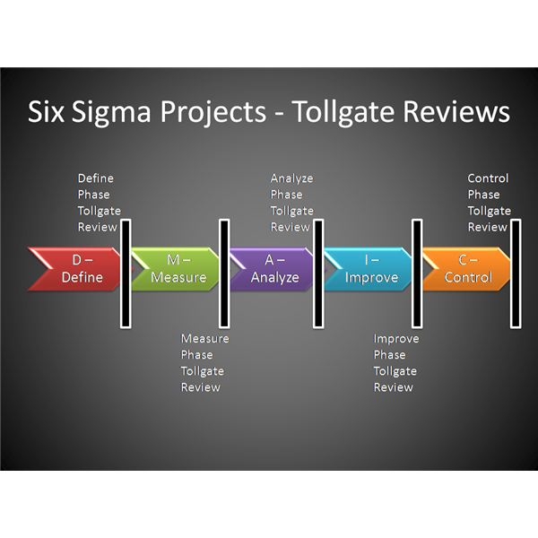 Six Sigma Projects - Tollgate Reviews