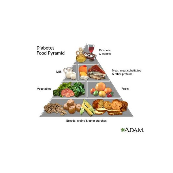 Learn about the Food Pyramid for Diabetics