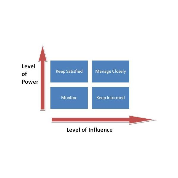 Using a Power/Influence Grid (Power/Influence Matrix) in Stakeholder Prioritization