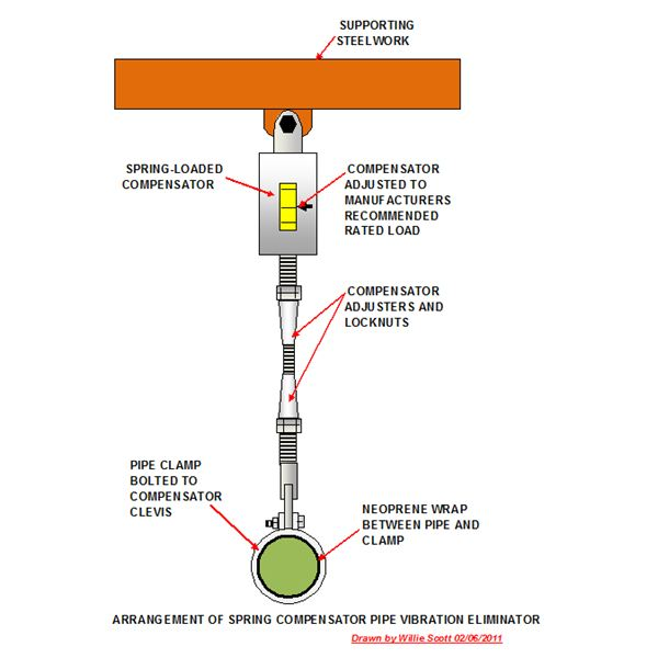 Vibration eliminator for piping