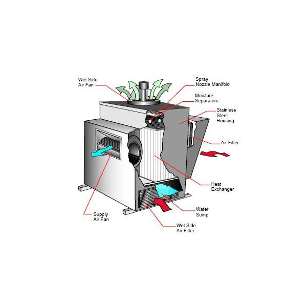 Air Washer or Air Cooling Plant