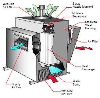 Central Evaporative Air Cooling Plant Evaporative Air Cooler Air