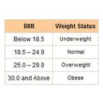 Adults can use a standard chart to judge where they fall on the BMI health scale.