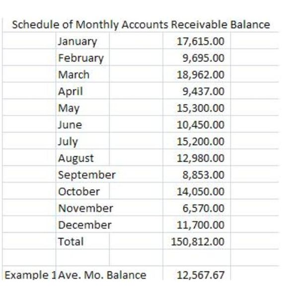 Average Monthly Balance of AR