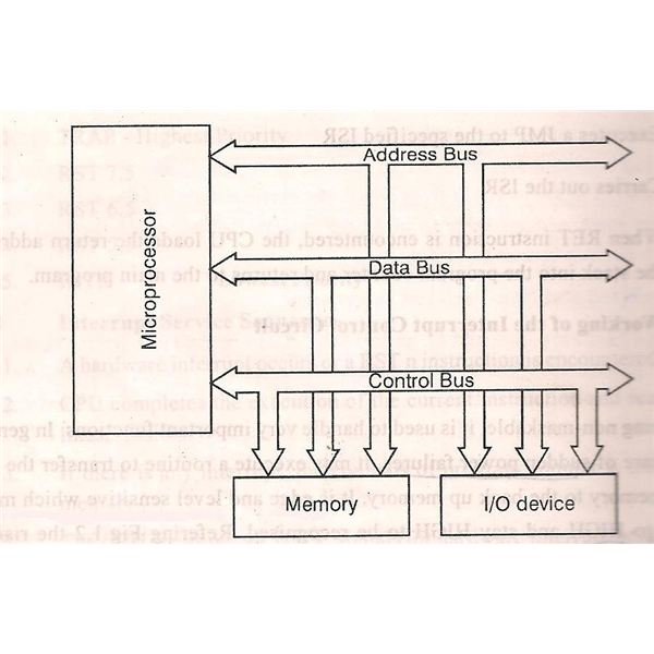 Schematic Diagram of Memory and I/O Interfacing