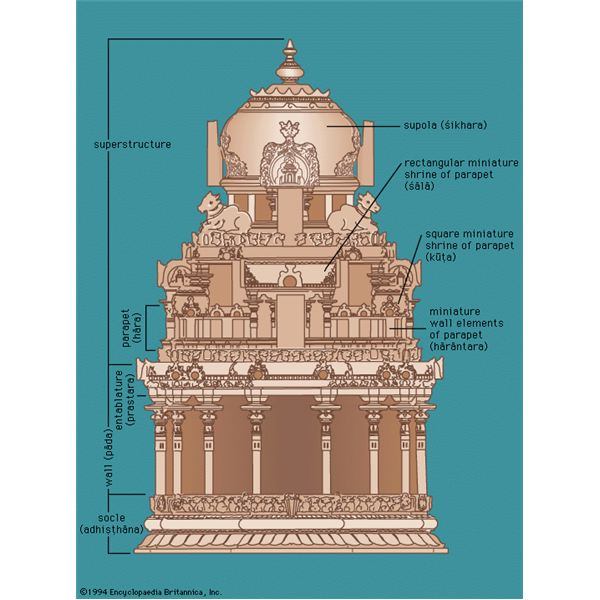temple explained