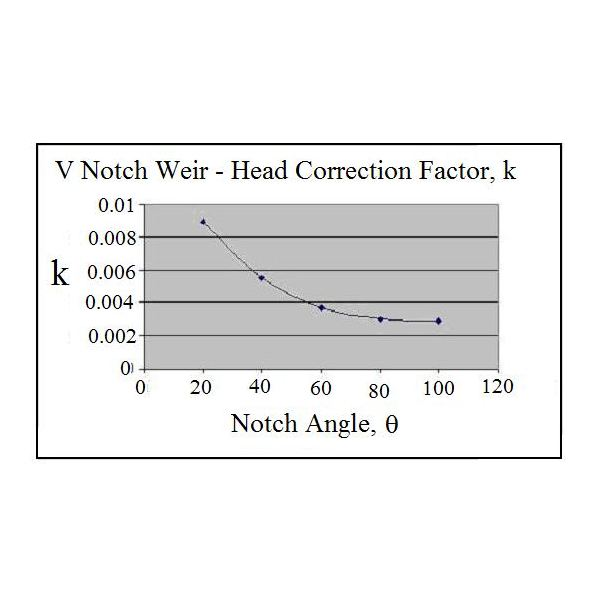 graph for k vs notch angle