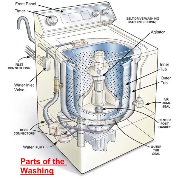 Parts of a Washing Machine   How it Works