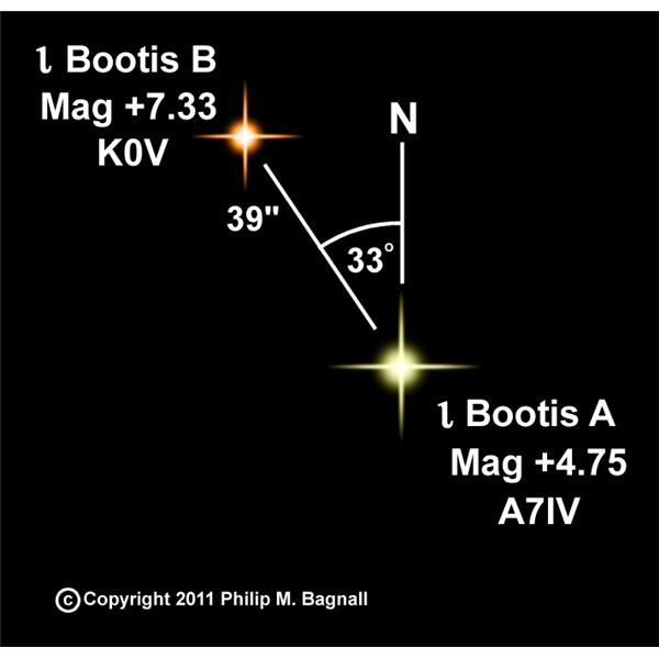 DIY Binocular Astronomy Projects:  Seeing Stars is Easier Than You Think