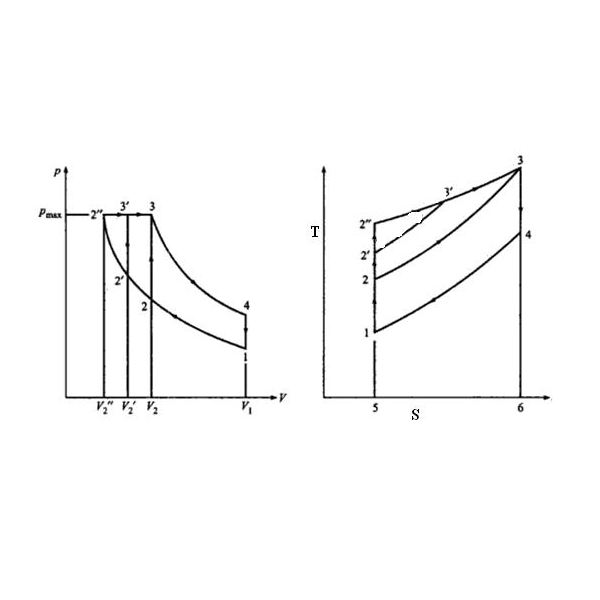 P-V and T-S Diagrams