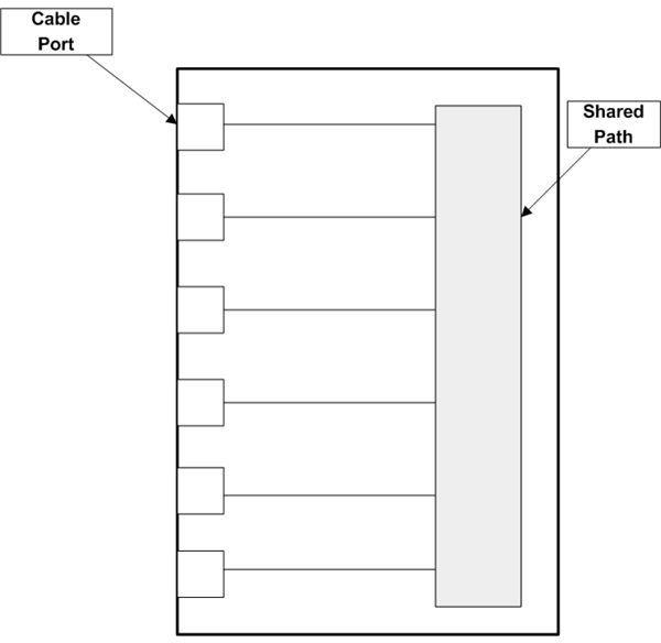 Figure 3: Inside a Hub