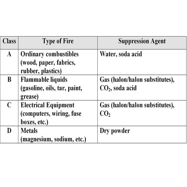 Table 1: Fire Classes