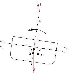 metacenter diagram