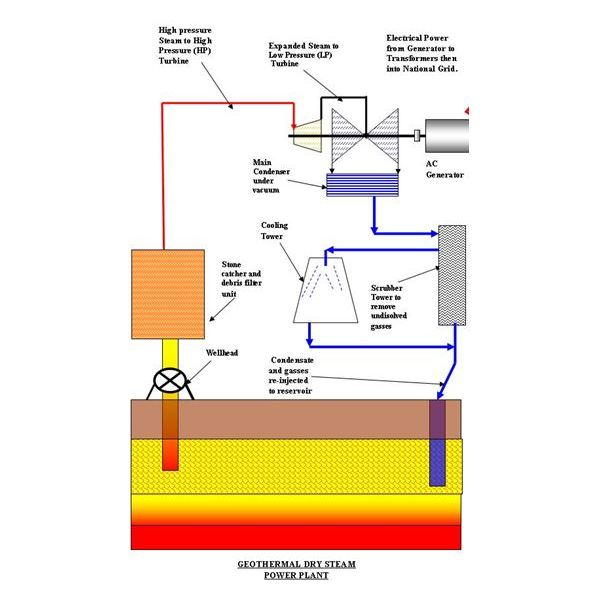 Diagram of a Dry Steam Geothermal Power Plant