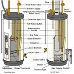 Electric and Gas water Heater