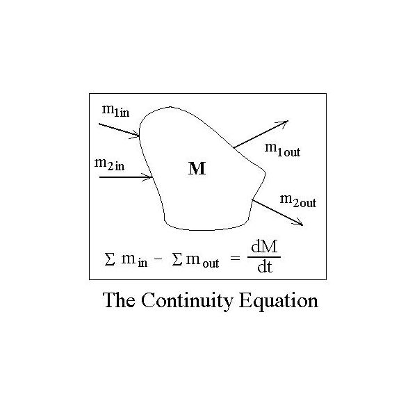 Conversion Of Linear Velocity To Volumetric Flow Rate Or To Mass