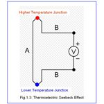 Thermoelectric Seebeck Effect